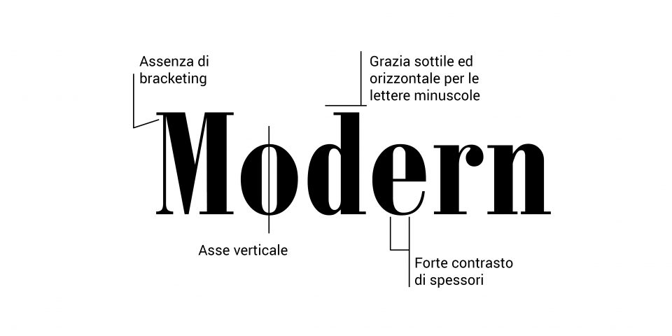Caratteri modern