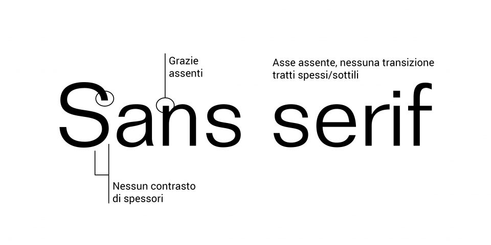 Caratteri sans serif